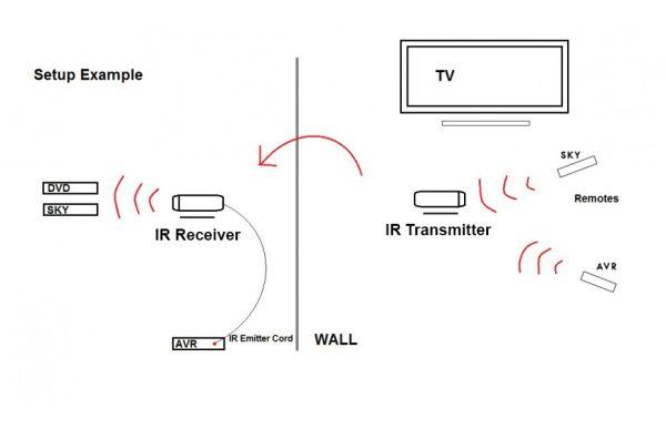 MySky Wireless Remote Control IR to RF Super Extender (Up to 50M)